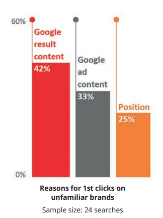 SEO and brand awareness - Google results