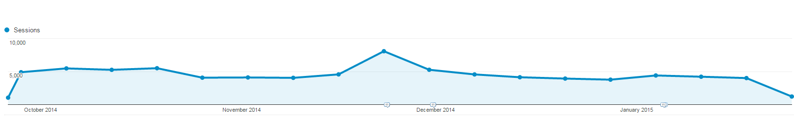 Black Friday Weekend Google Analytics