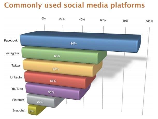 Social media marketing: Commonly used social media platforms