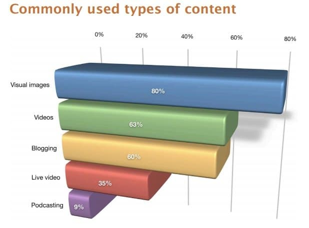 Social media marketing: Commonly used types of content