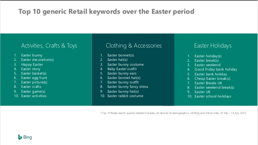 Easter search terms