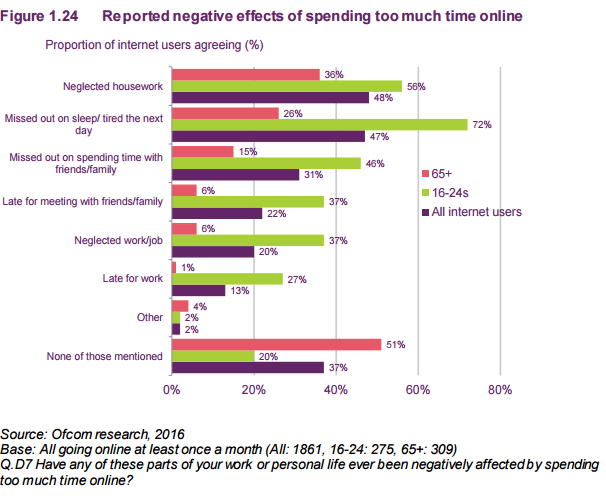 Figure 1.24 Reported negative effects of spending too much time online