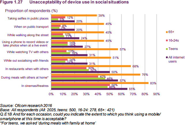 Figure 1.27 Unacceptability of device use in social situations