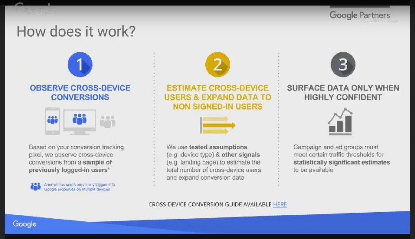 Google Elevenses - cross device conversion tracking - how to