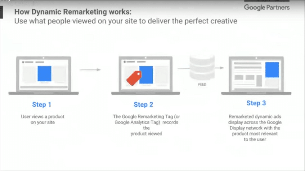 How does dynamic remarketing work?