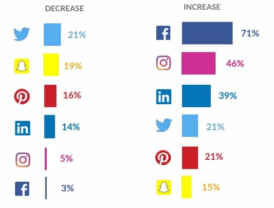 Social ad spend change
