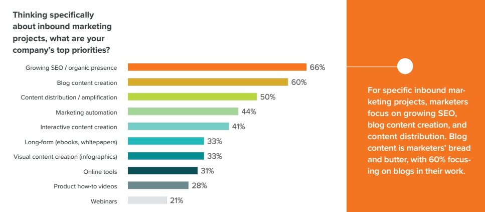 state-of-inbound-via-hubspot-priorities-browser-media