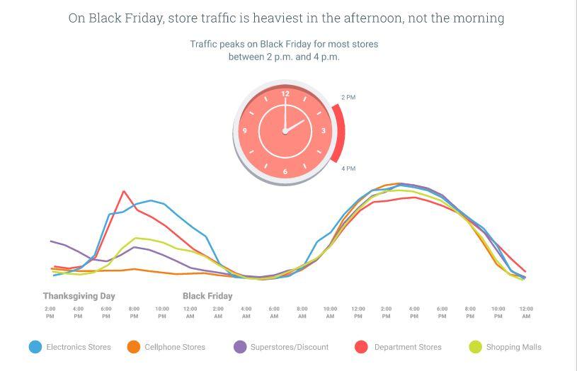 ThinkWithGoogle - Afternoon crowds - Online Offline - Browser Media