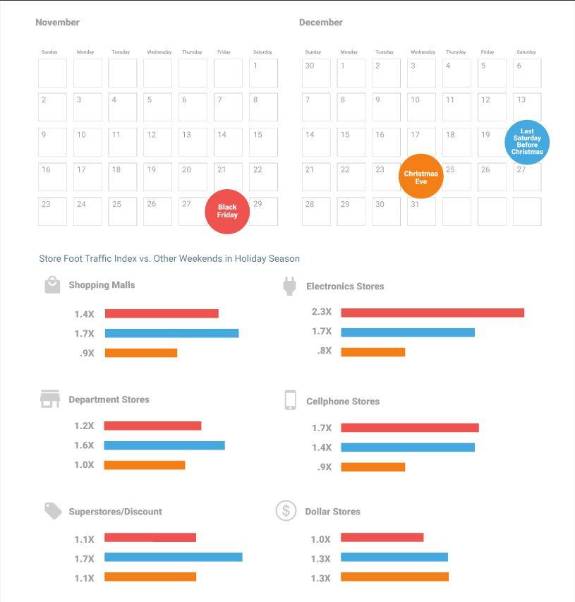 ThinkWithGoogle - Holiday Footfall - Online Offline - Browser Media