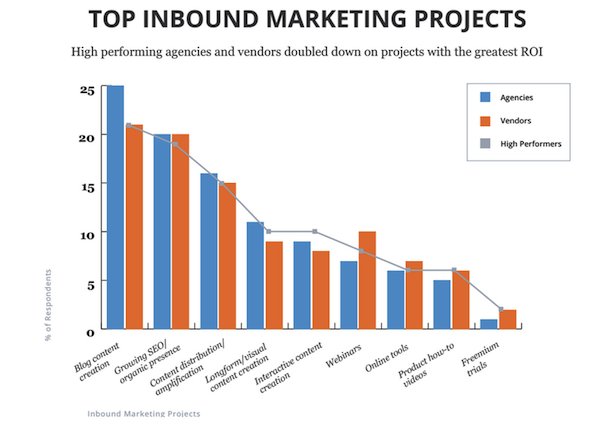 Top_inbound_marketing_projects