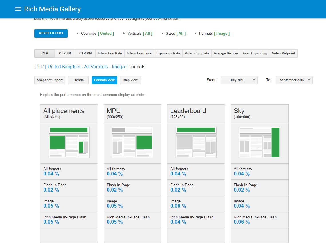 google display benchmarking