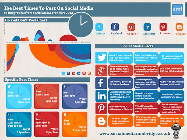 best time to post on social media (3)