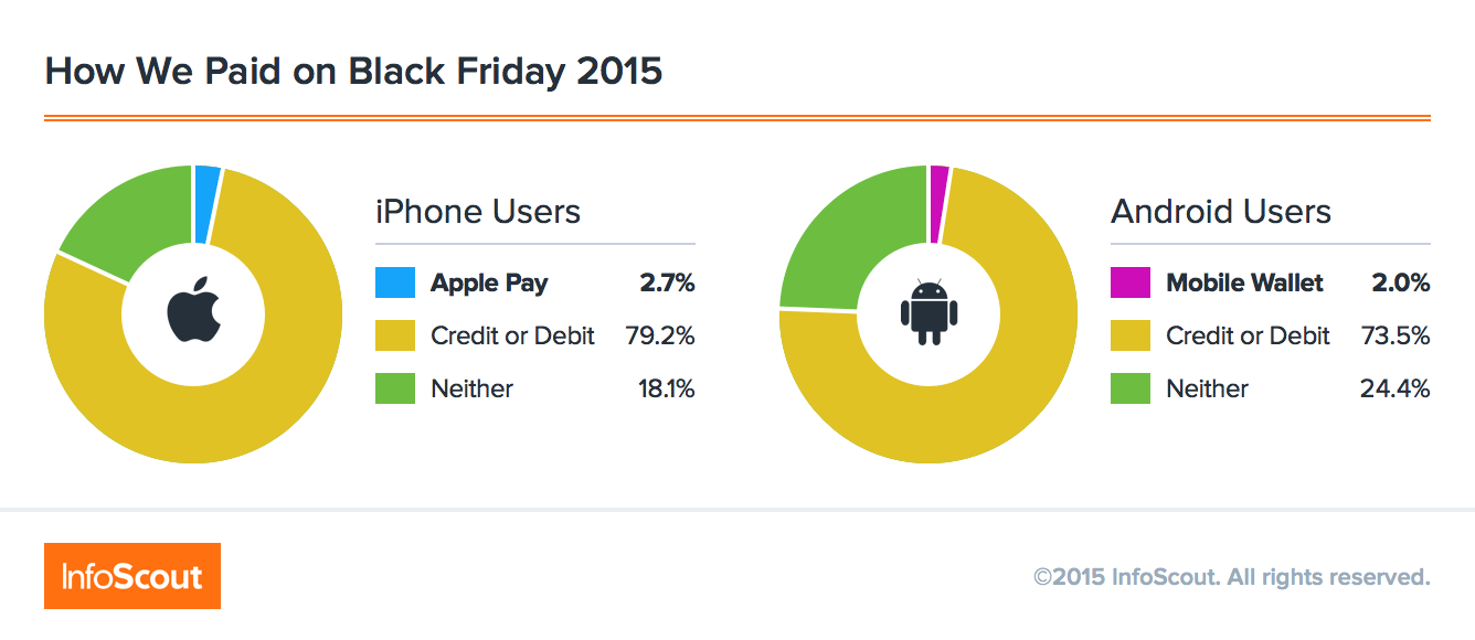 Black Friday 2015 payment methods graphic