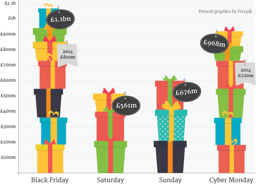 Sales figures graphic for black friday 2015