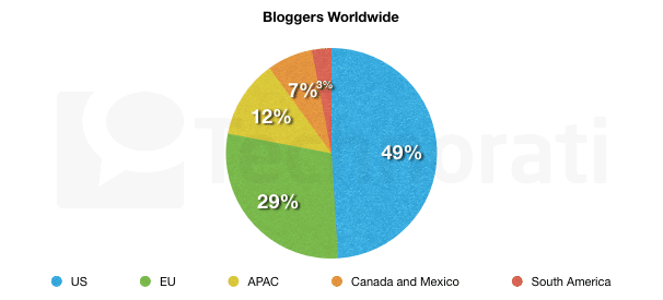 Bloggers Worldwide