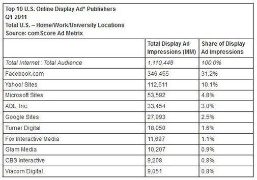 comscore display ad chart