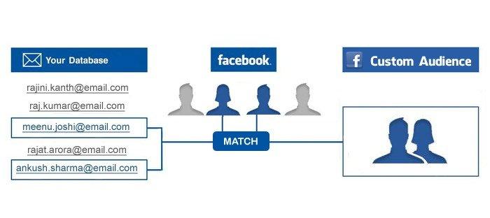 https://orahq.com/blog/how-reach-your-customers-custom-audience-facebook