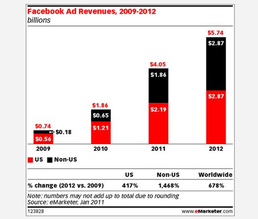 facebook-spending