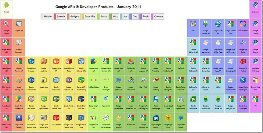 Googles periodic table of apis inbound marketing agency google api sciox Images