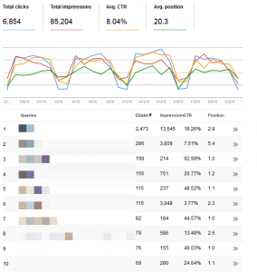 image credit Search Console
