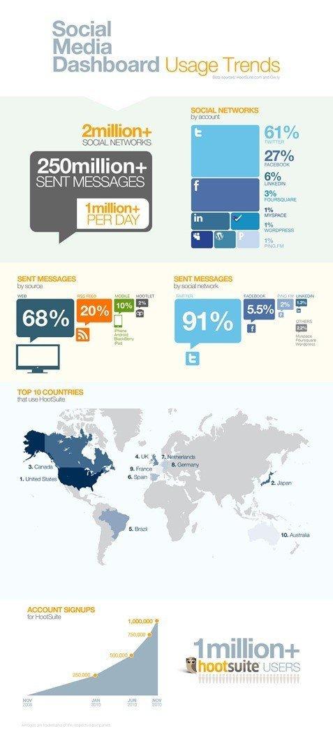 infographics-1mil-data