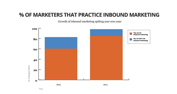 __of_marketers_that_practice_inbound_marketing