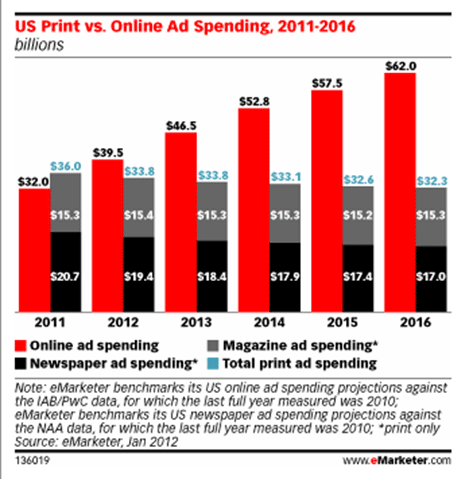 print vs. online