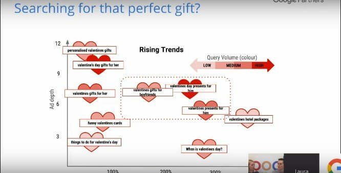 Search Marketing - Valentine's Day Gifts - Browser Media