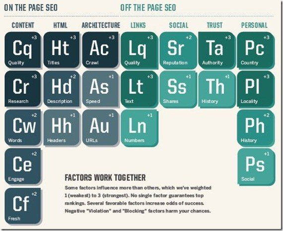 The SEO Periodic Table to Become an Expert