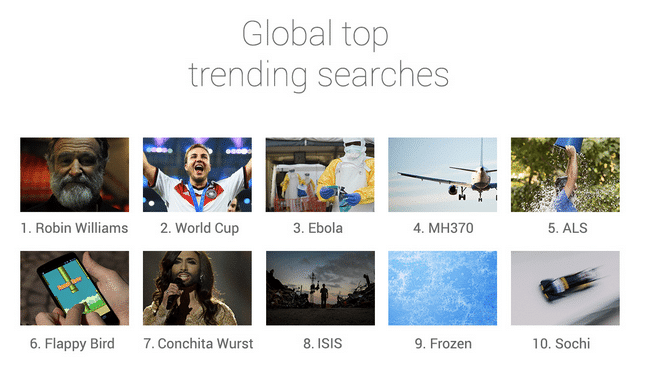 top global searches