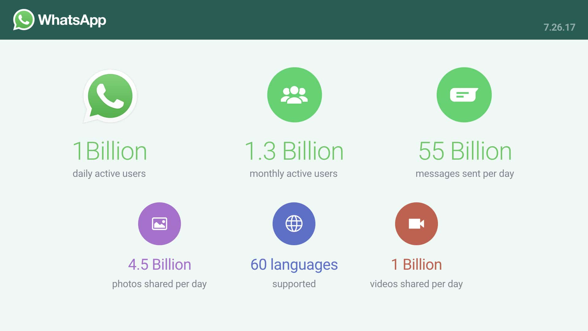 WhatsApp-usage
