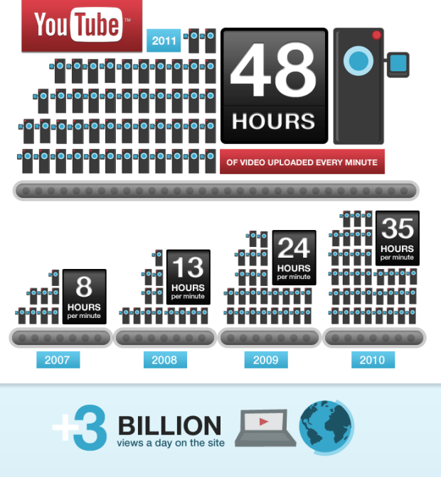 youtube statistics 2011 infographic
